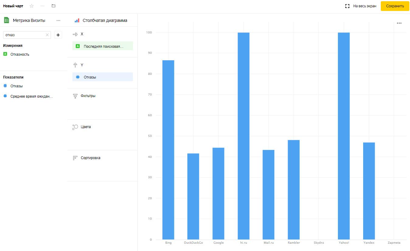 Yandex DataLens: обзор инструмента и примеры отчетов