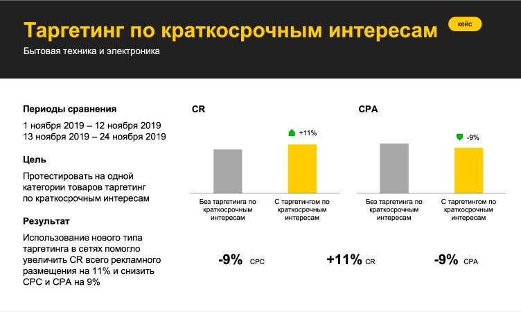 Яндекс запустил таргетинг по краткосрочным интересам для рекламы в РСЯ