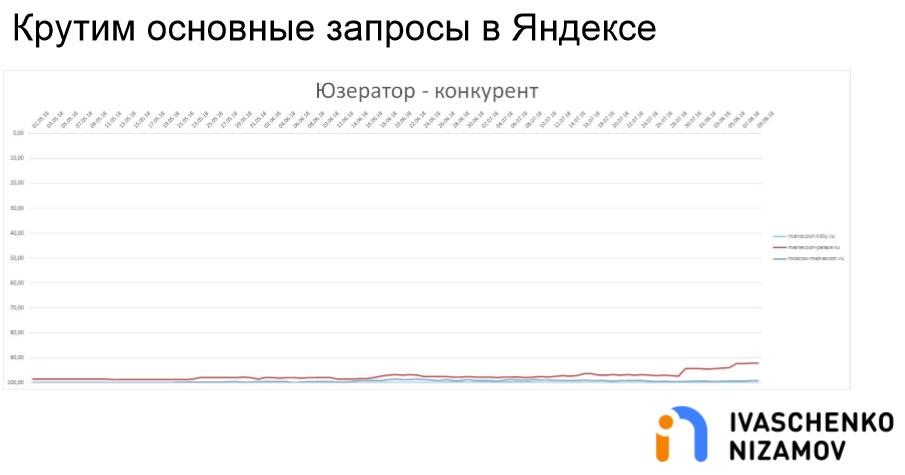 Крутим основные запросы в Яндексе. Userator - Конкурент.png