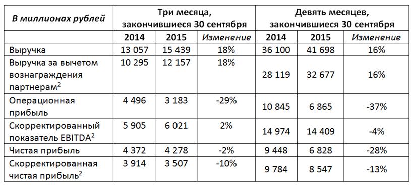 57,1% российского поискового рынка принадлежит Яндексу