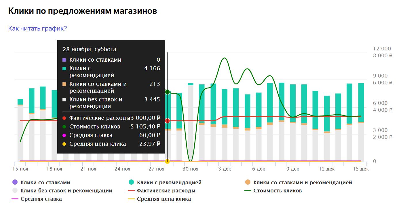 Яндекс.Маркет обновил статистику по «Рекомендованным магазинам»
