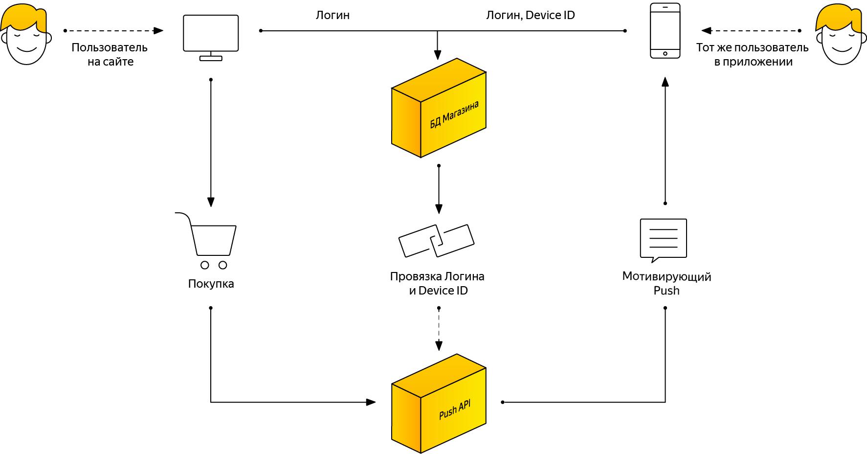 AppMetrica представила Push API