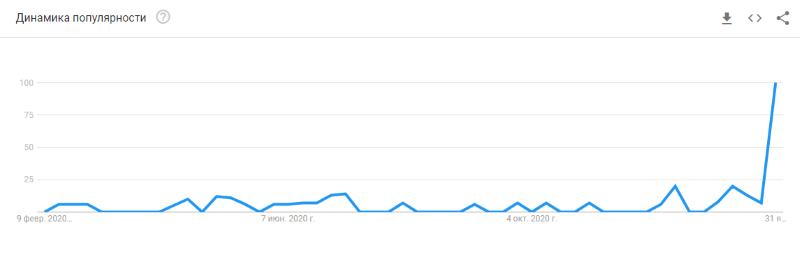 Рост интереса к Clubhouse в России, по данным Google Trends