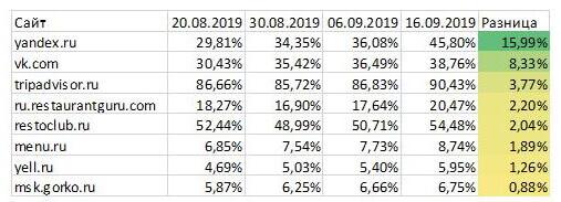 Что изменилось в ранжировании после августовских апдейтов Яндекса. Исследование SEOWORK