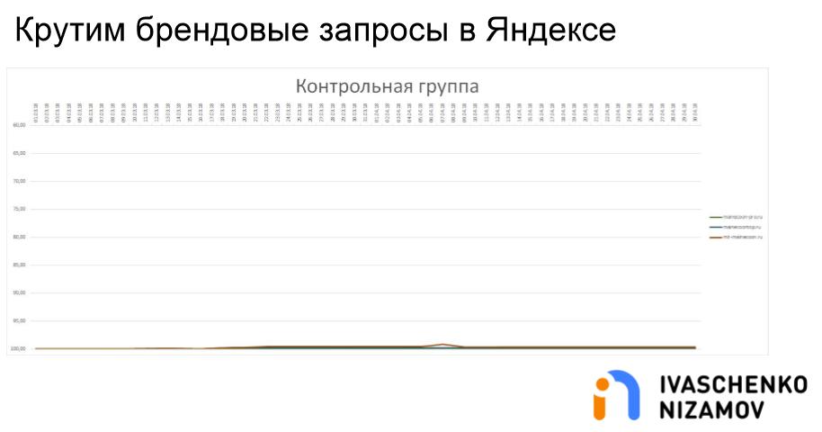 Крутим брендовые запросы в Яндексе. Контрольная группа.png