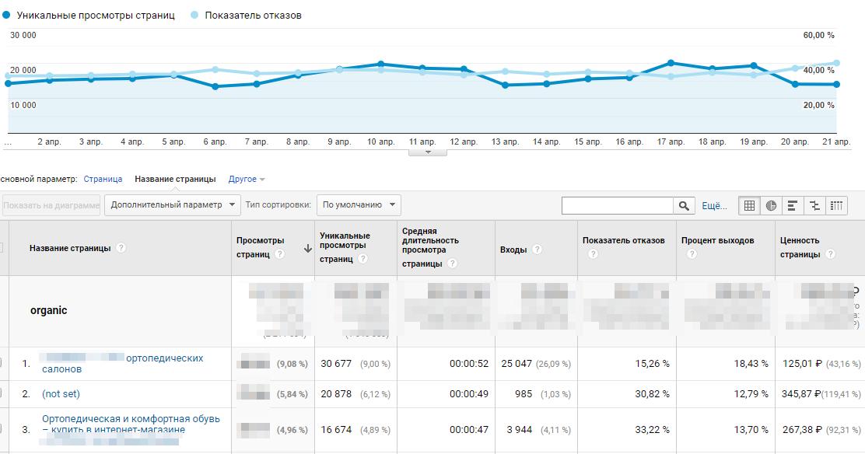 """Отчет """"Все страницы"""" в Google Analytics"""