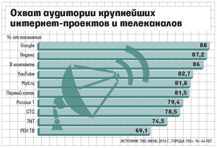 5 интернет-ресурсов обошли крупнейшие российские телеканалы по охвату аудитории
