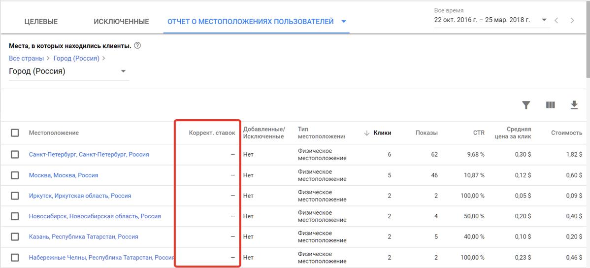 Как выставить корректировки ставок в отчете о местоположении пользователей