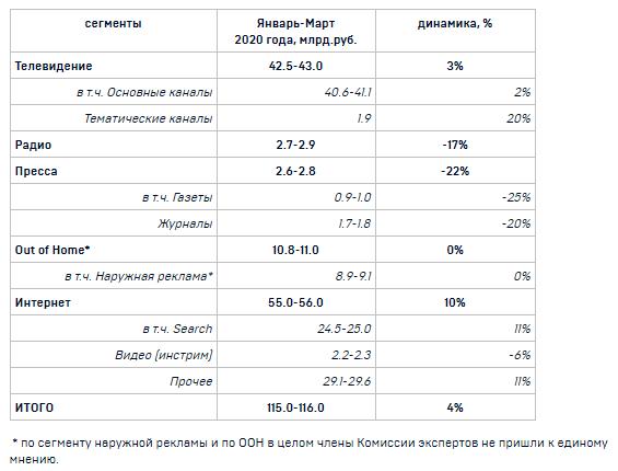 АКАР: рекламный рынок в России вырос в I квартале за счет ТВ и интернета
