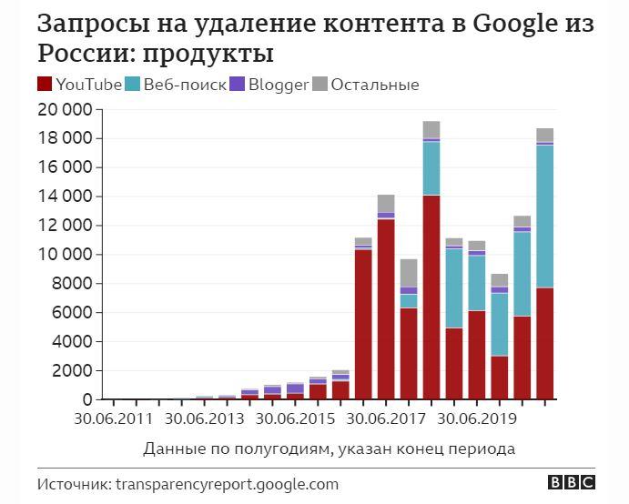 За 10 лет Россия стала лидером по числу требований об удалении контента в Google
