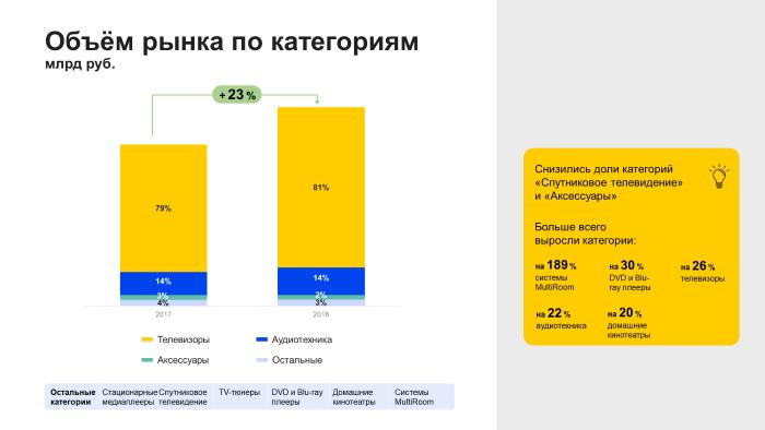 Яндекс запустит сервис для аналитики рынка ecommerce