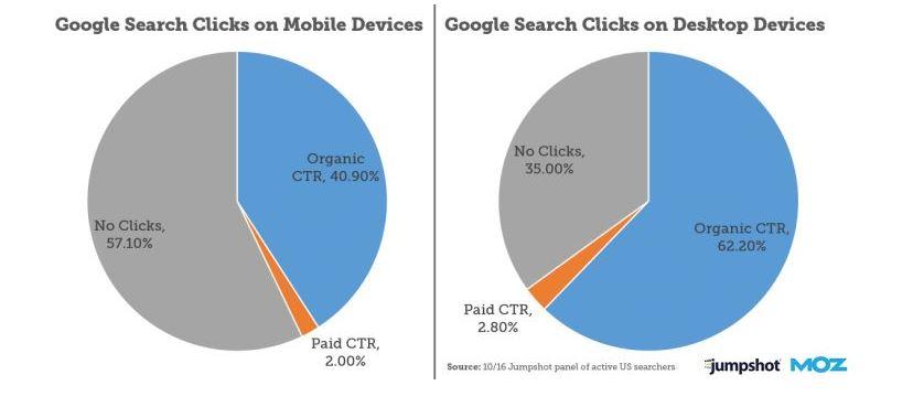 Распределение кликов в поиске Google на мобильных и дестопах
