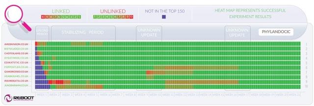 Влияют ли исходящие ссылки на позиции сайтов?