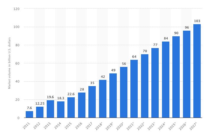 Прогноз роста рынка Big Data (2011-2027 гг.)