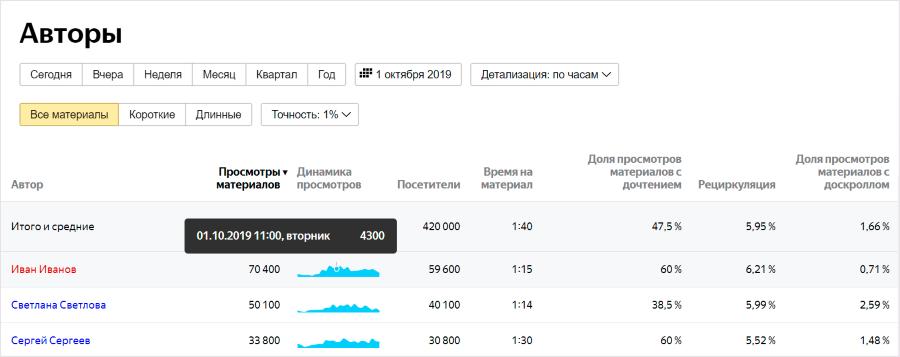 Яндекс.Метрика добавила в раздел «Контент» отчеты по авторам и по тематикам издания
