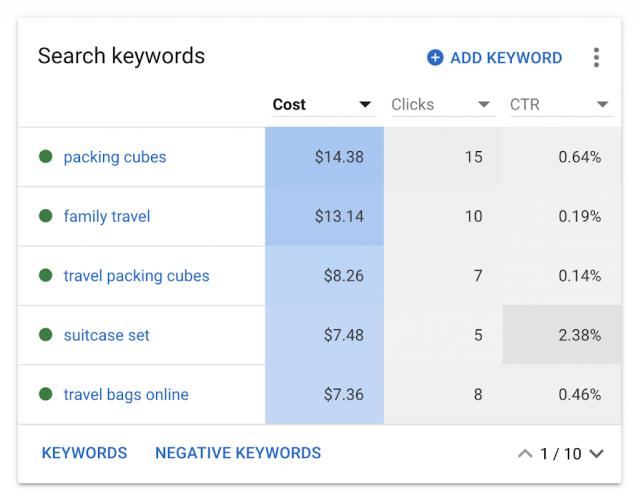 Google Ads представил новый интерфейс просмотра отчетов