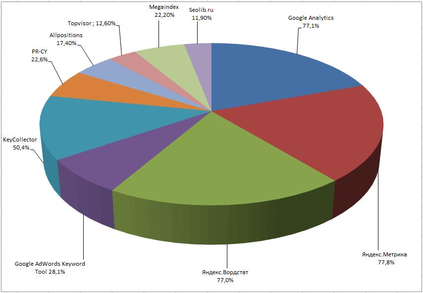Инструменты SEO-специалиста: аналитика запросов исбор позиций