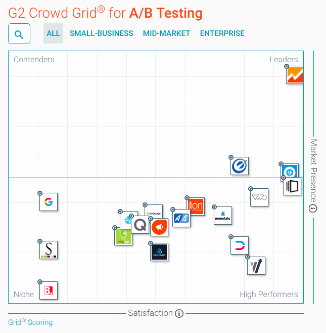 G2 Crowd AB Testing Software quadrant.png