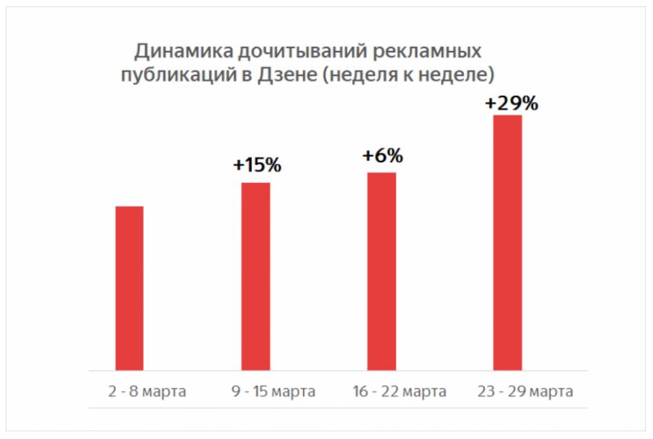 Яндекс.Дзен: аудитория рекламных материалов за март выросла на 56%