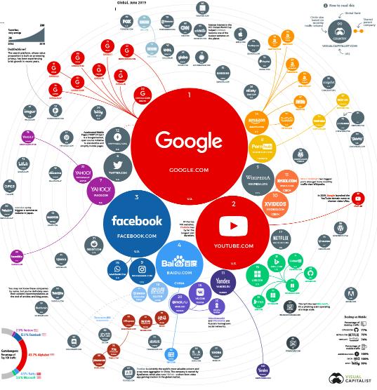 ТОП-100 самых популярных сайтов в мире. Исследование