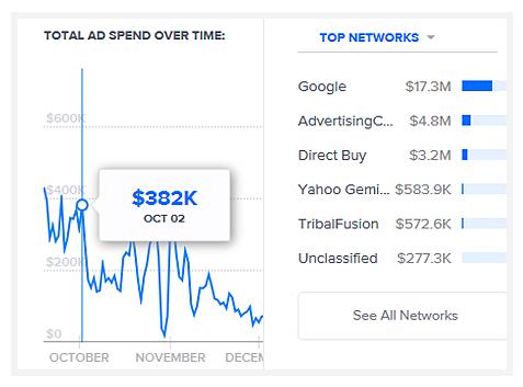 Данные по более чем 100 000 сайтов от AdBeat