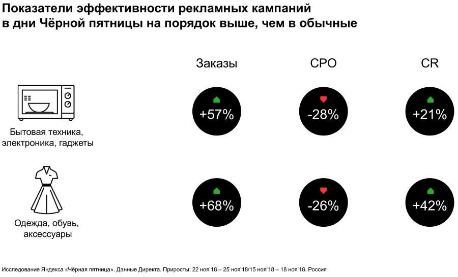 Потребительская активность в период Черной пятницы. Исследование Яндекса