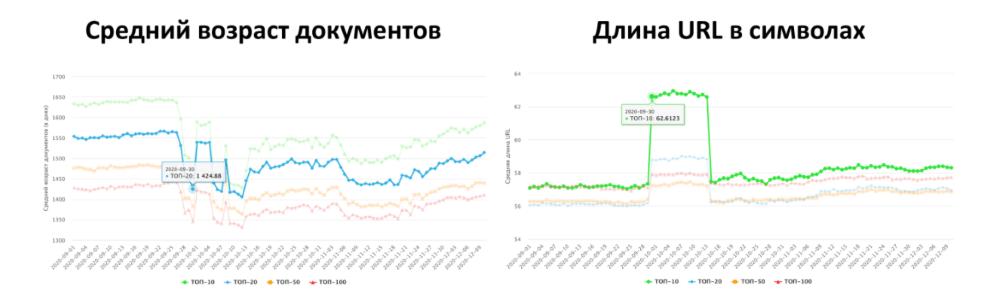 Колебания выдачи в Яндексе
