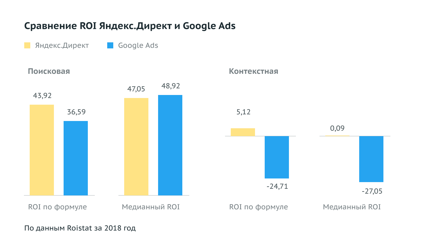 Roistat: реклама в Директе окупается лучше, чем в Google Ads