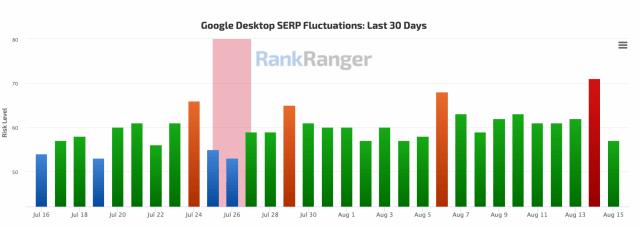 Специалисты сообщают о значительных колебаниях в выдаче Google