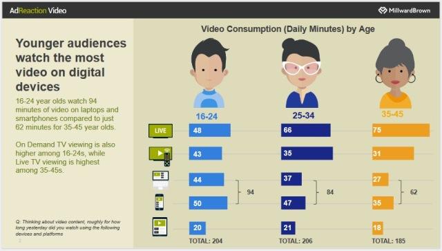 Исследование: Как молодая аудитория относится к видеорекламе