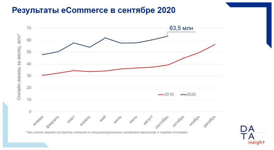 Российский рынок e-commerce в сентябре 2020 года побил рекорды мая