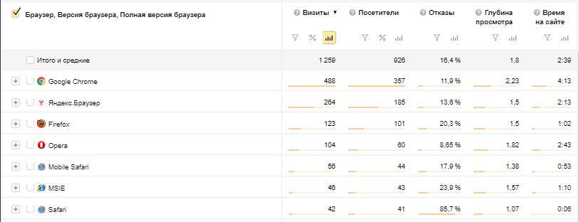 отчета Яндекс Метрики о которых все знают но которыми не все  Отчет Технологии Браузеры 1 png