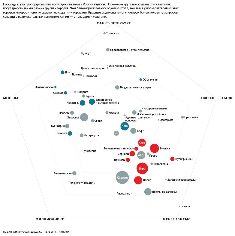 Карта интересов пользователей Яндекса