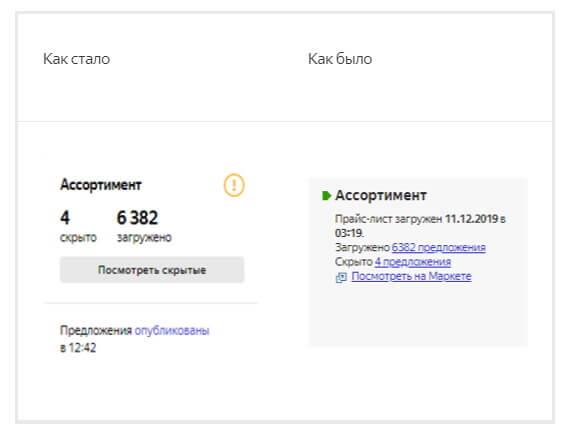 Яндекс.Маркет обновил сводку с данными о кампании в личном кабинете
