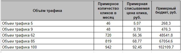 Объем трафика по Яндекс.Директу