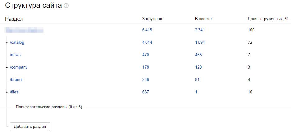 Яндекс.Вебмастер: проверка соотношения страниц в индексе и загруженных страниц