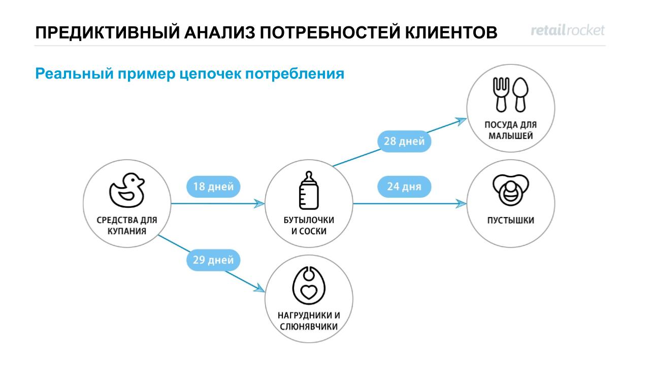 Предиктивный анализ потребностей клиентов: реальный пример цепочек потребления