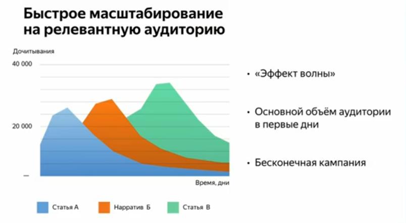 Яндекс.Дзен запустил рекламный кабинет