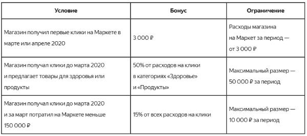 Яндекс.Маркет поддержит интернет-магазины бонусами