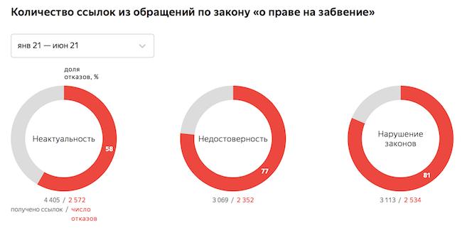 За полгода Яндекс получил почти 20 тыс. запросов о пользователях от госорганов