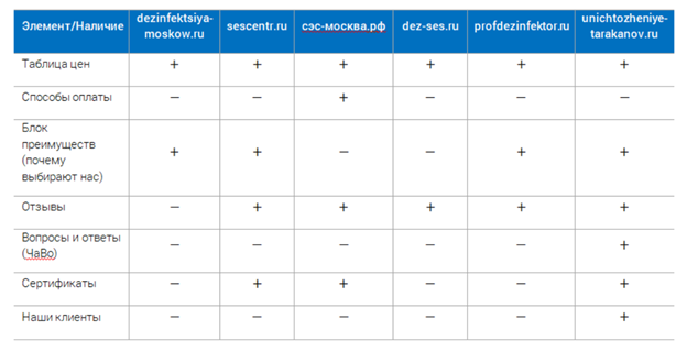 Анализ конкурентов в SEO