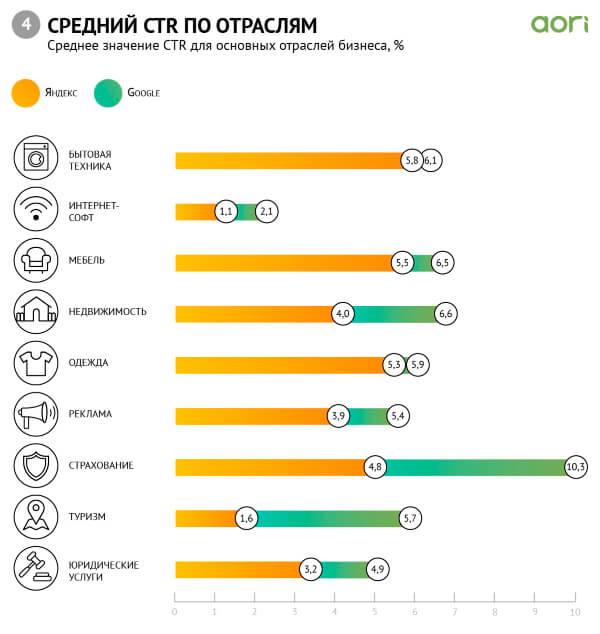 Средний CTR в Директе и Google.Ads по отраслям