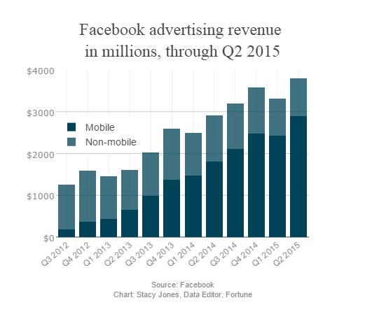 Куда идти интернет-маркетингу в 2016