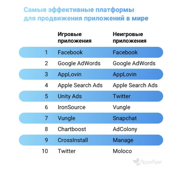 Appsflyer назвал лучшие платформы для продвижения приложений