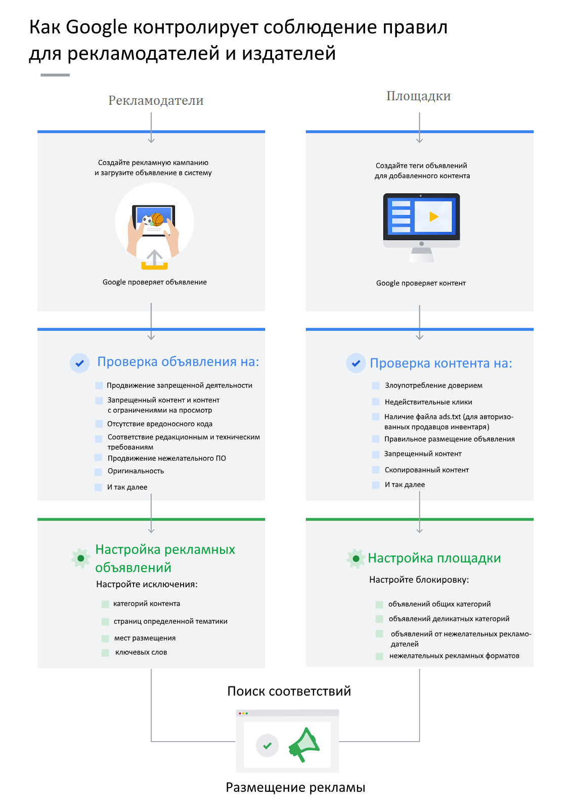 How Google's ads policies and enforcement work - FINAL1.png