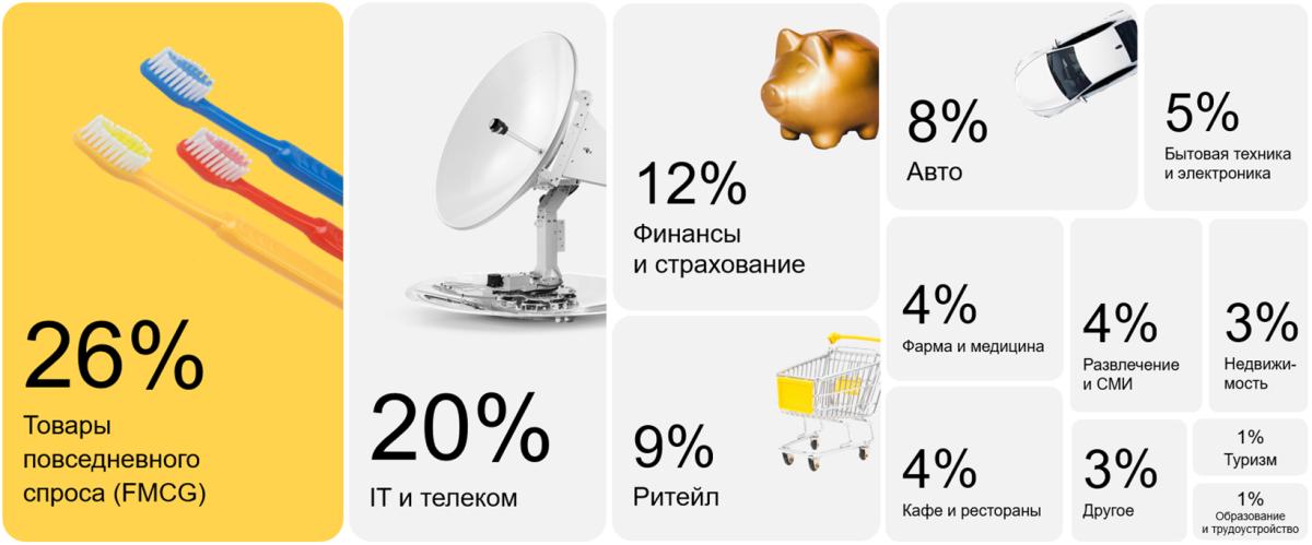 Распределение инвестиций по отраслям