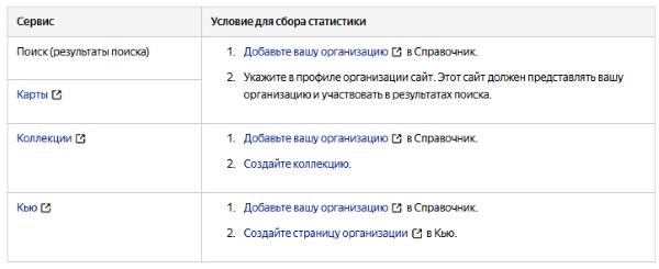 В Яндекс.Метрике появился новый счетчик с данными из Справочника