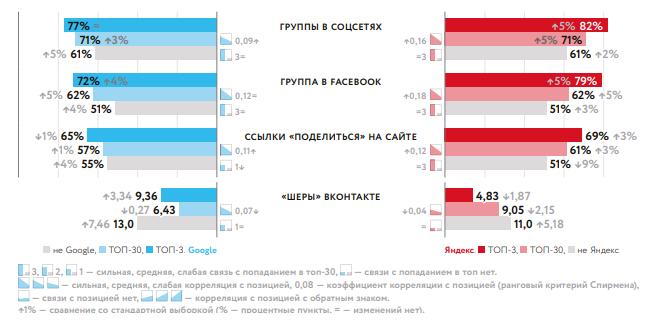 Исследование факторов ранжирования в Яндексе и Google в 2019 году