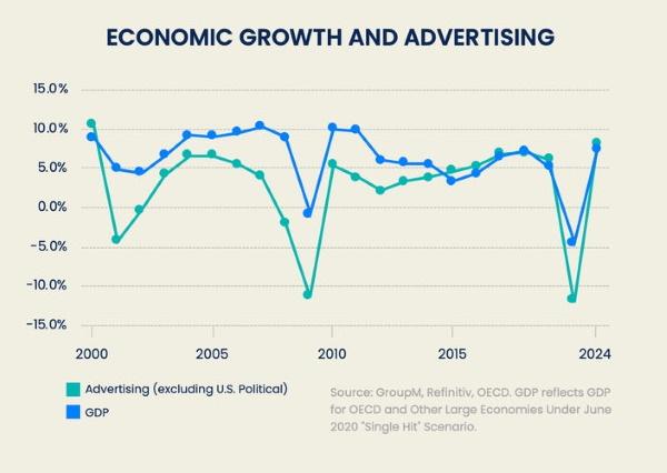 Расходы на рекламу в мире сократятся на 11,9% в 2020 году. Исследование GroupM