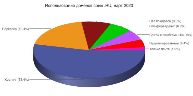7 апреля 2020 года национальной доменной зоне .RU исполняется 26 лет
